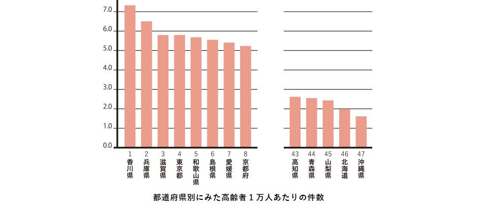 都道府県別にみた高齢者1万人あたりの件数
