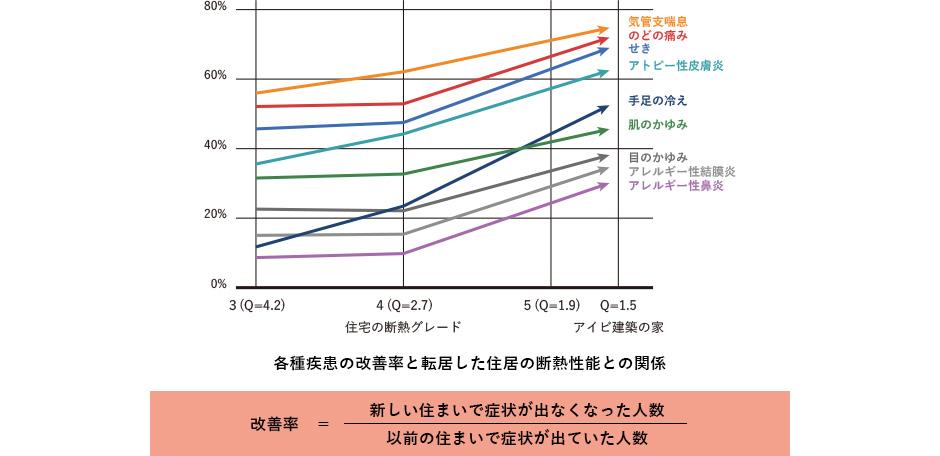 各種疾患の改善率と転居した住居の断熱性能との関係