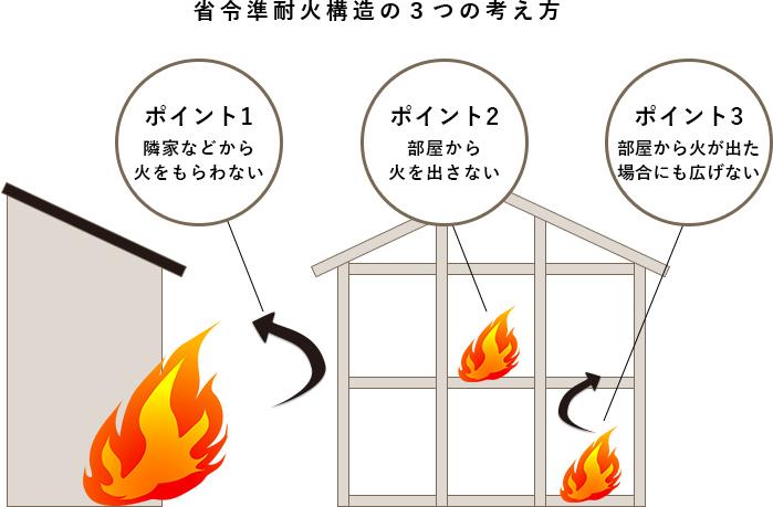 省令準耐火構造の3つの考え方