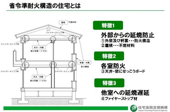 【Q&A】住宅の構造で火災保険料が約半分になるって本当?