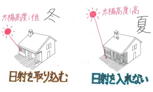 【Q&A】高断熱の住宅には、土地選びも重要ですか?